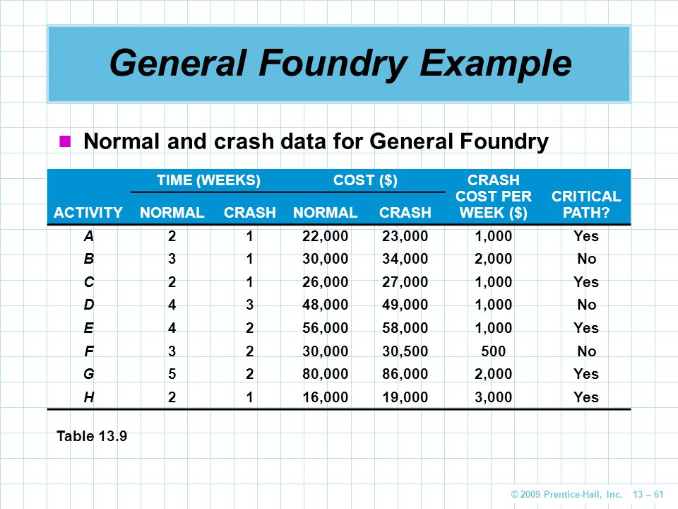 © 2009 Prentice-Hall, Inc. 13 – 61 General Foundry Example Normal and crash data for General Foundry ACTIVITY TIME (WEEKS)COST ($) CRASH COST PER WEEK