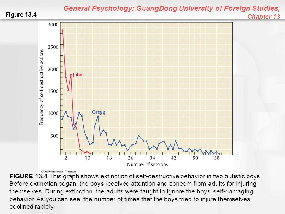 General Psychology: GuangDong University of Foreign Studies, Chapter 13 Figure 13.4 FIGURE 13.4 This graph shows extinction of self-destructive behavi