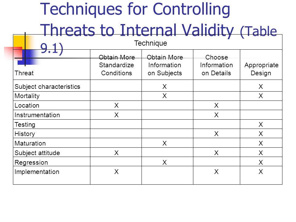 Illustration of Threats to Internal Validity (Figure 9.10)