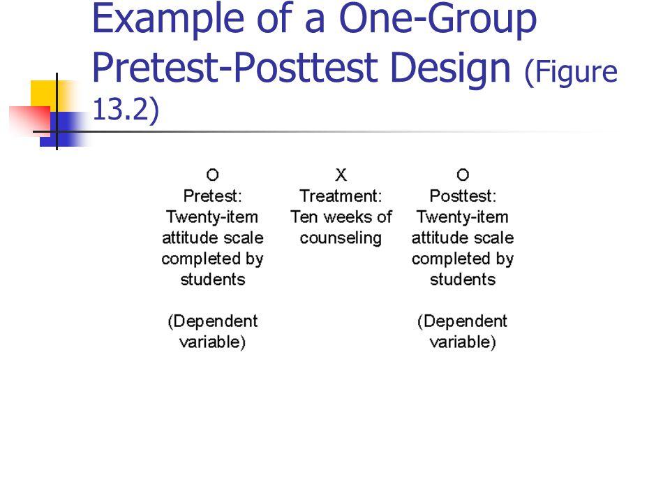 Example of a Randomized Solomon Four-Group Design (Figure 13.6)