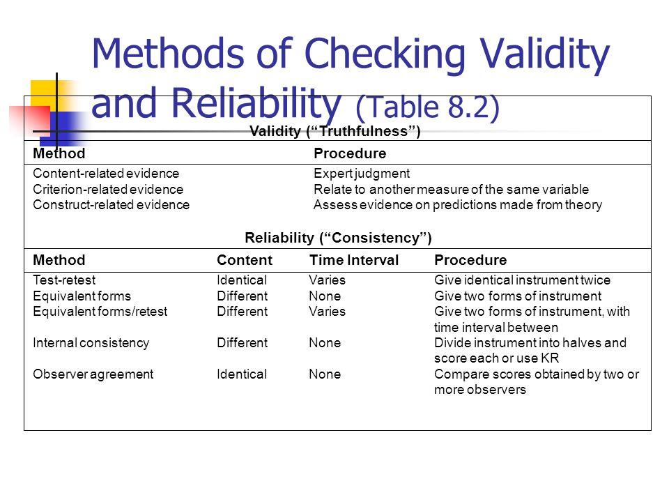 Reliability of Measurement (Figure 8.3)