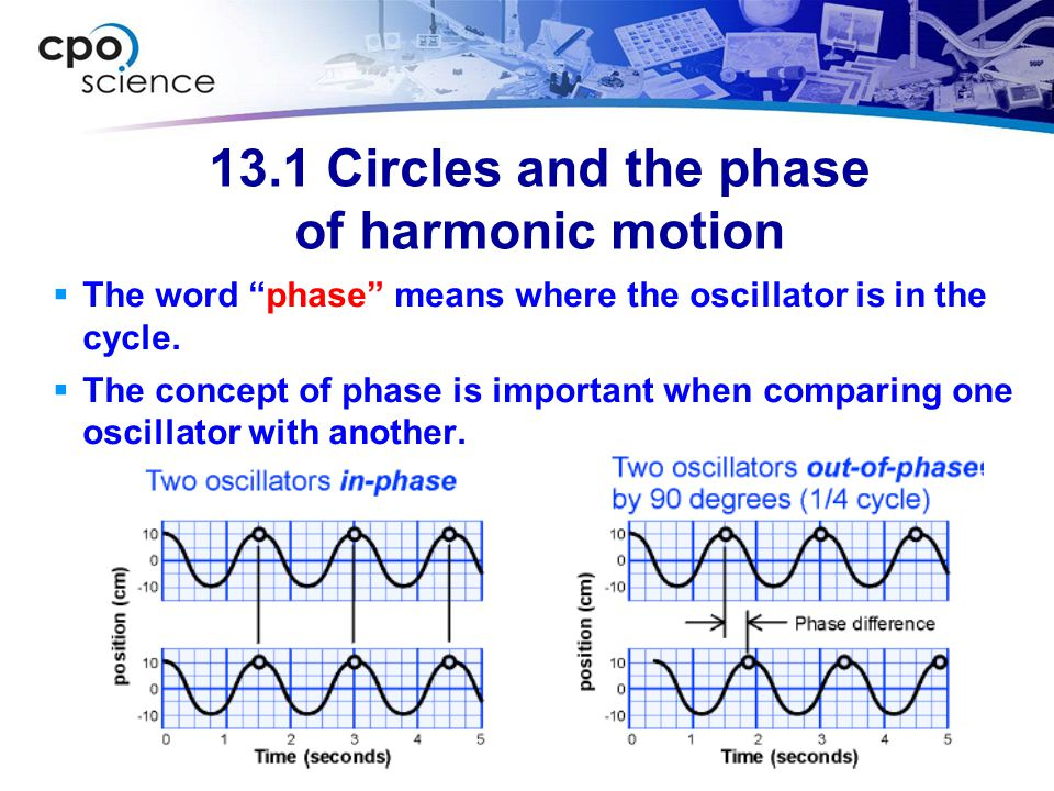 """13.1 Circles and the phase of harmonic motion  The word """"phase"""" means where the oscillator is in the cycle.  The concept of phase is important when"""
