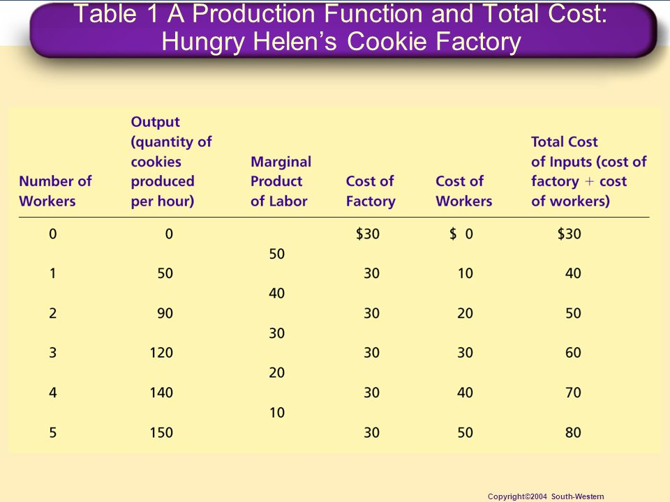 Figure 3 Hungry Helen's Total-Cost Curve Copyright © 2004 South-Western Total Cost $80 70 60 50 40 30 20 10 Quantity of Output (cookies per hour) 0102030150130110907050401401201008060 Total-cost curve