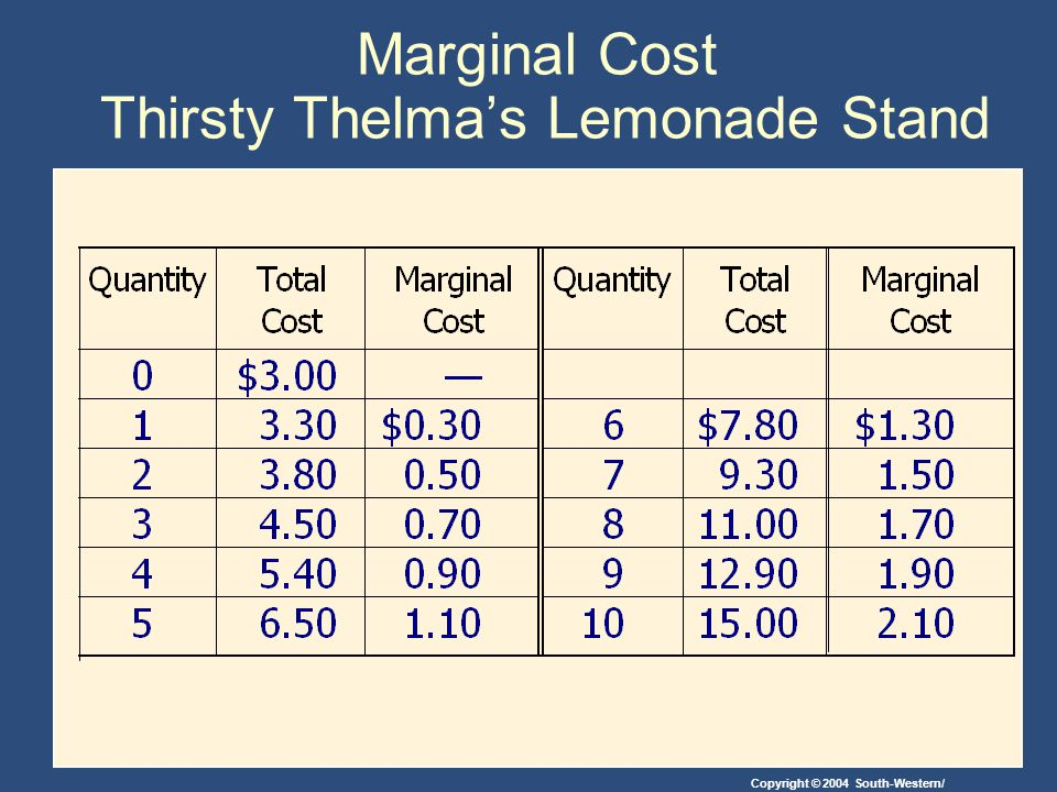 Copyright © 2004 South-Western/ Marginal Cost Thirsty Thelma's Lemonade Stand