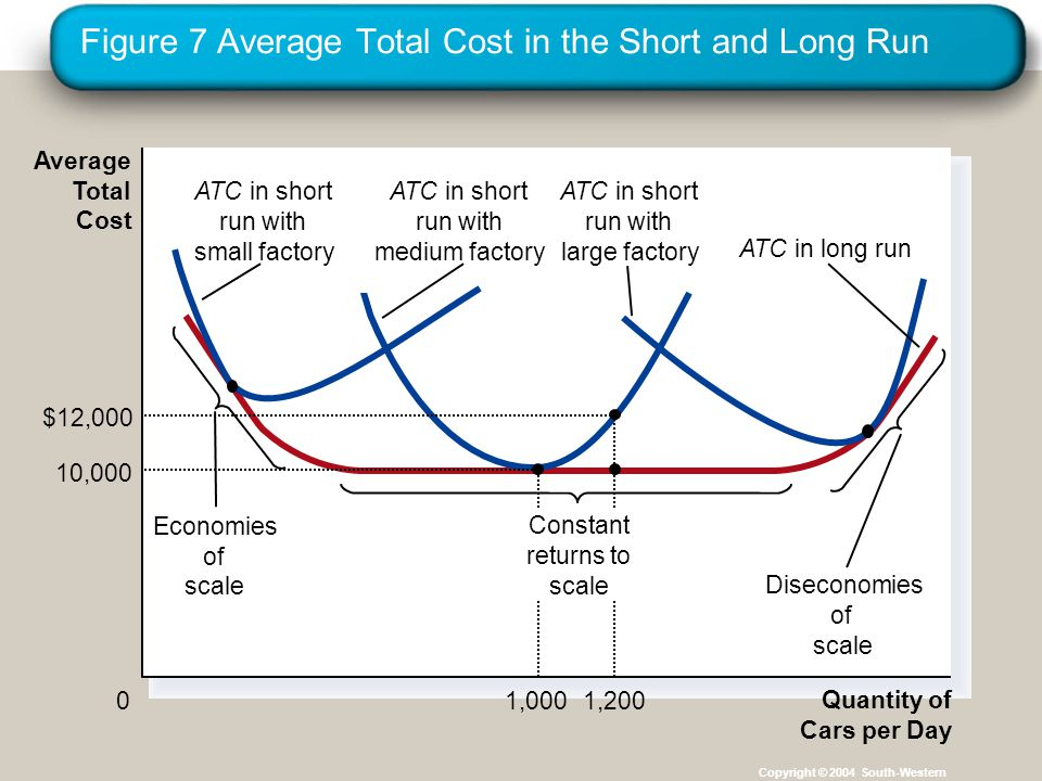 Figure 7 Average Total Cost in the Short and Long Run Copyright © 2004 South-Western Quantity of Cars per Day 0 Average Total Cost 1,200 $12,000 1,000 10,000 Economies of scale ATC in short run with small factory ATC in short run with medium factory ATC in short run with large factory ATC in long run Diseconomies of scale Constant returns to scale