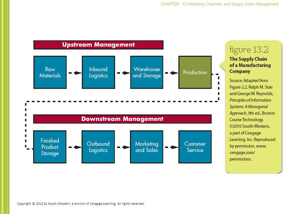 CHAPTER 13 Marketing Channels and Supply Chain Management Copyright © 2012 by South Western, a division of Cengage Learning. All rights reserved.