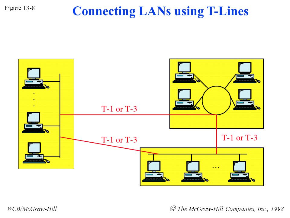Figure 13-8 WCB/McGraw-Hill  The McGraw-Hill Companies, Inc., 1998 Connecting LANs using T-Lines