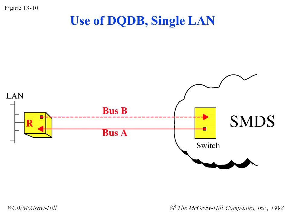 Figure 13-10 WCB/McGraw-Hill  The McGraw-Hill Companies, Inc., 1998 Use of DQDB, Single LAN