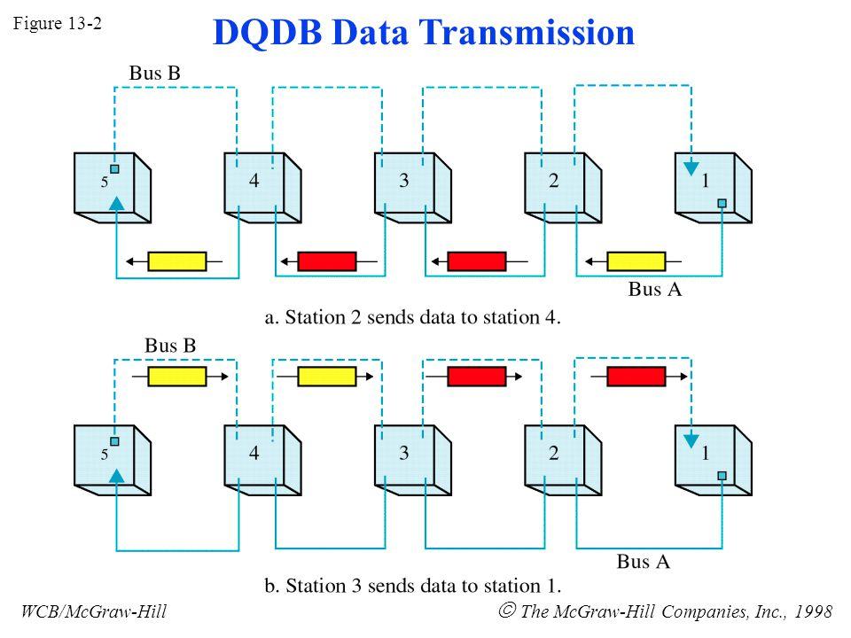 Figure 13-2 WCB/McGraw-Hill  The McGraw-Hill Companies, Inc., 1998 DQDB Data Transmission