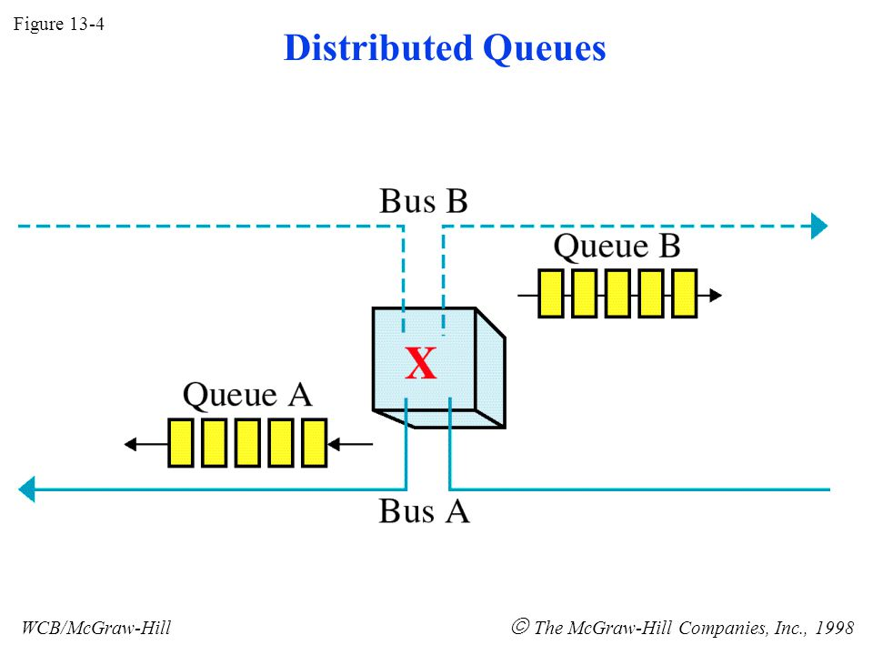 Figure 13-4 WCB/McGraw-Hill  The McGraw-Hill Companies, Inc., 1998 Distributed Queues