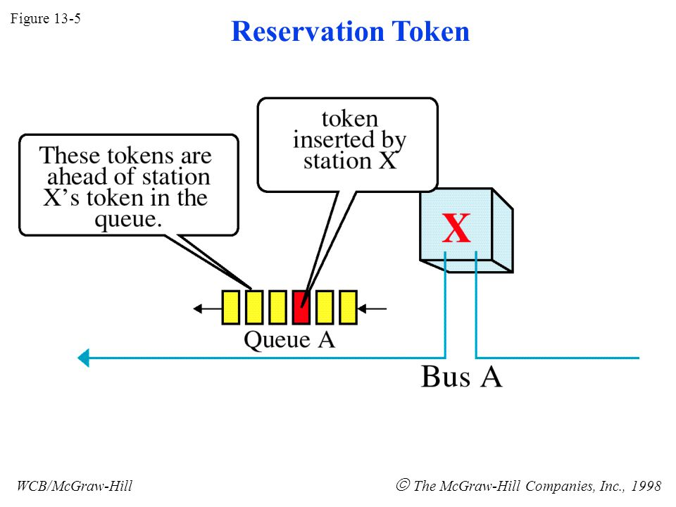 Figure 13-5 WCB/McGraw-Hill  The McGraw-Hill Companies, Inc., 1998 Reservation Token