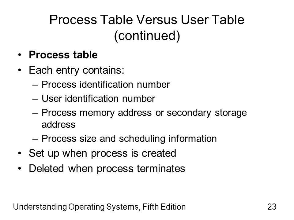 Understanding Operating Systems, Fifth Edition23 Process Table Versus User Table (continued) Process table Each entry contains: –Process identification number –User identification number –Process memory address or secondary storage address –Process size and scheduling information Set up when process is created Deleted when process terminates