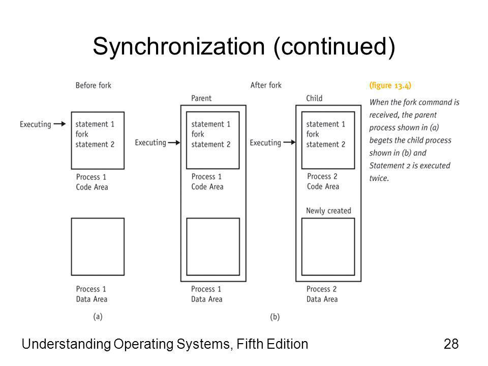 Understanding Operating Systems, Fifth Edition28 Synchronization (continued)