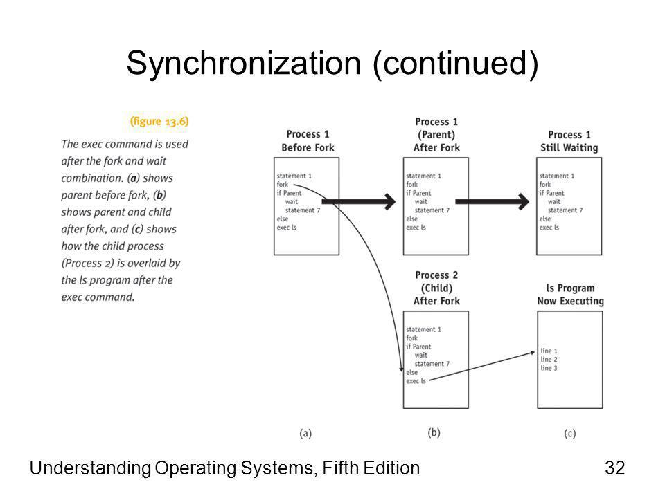 Understanding Operating Systems, Fifth Edition32 Synchronization (continued)