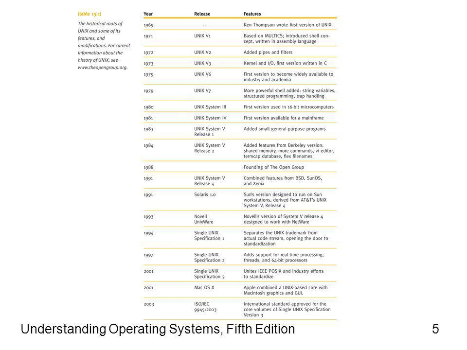 Understanding Operating Systems, Fifth Edition5 History (continued)