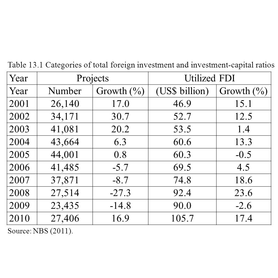 YearProjectsUtilized FDI YearNumberGrowth (%)(US$ billion)Growth (%) 200126,14017.046.915.1 200234,17130.752.712.5 200341,08120.253.51.4 200443,6646.360.613.3 200544,0010.860.3-0.5 200641,485-5.769.54.5 200737,871-8.774.818.6 200827,514-27.392.423.6 200923,435-14.890.0-2.6 201027,40616.9105.717.4 Source: NBS (2011).
