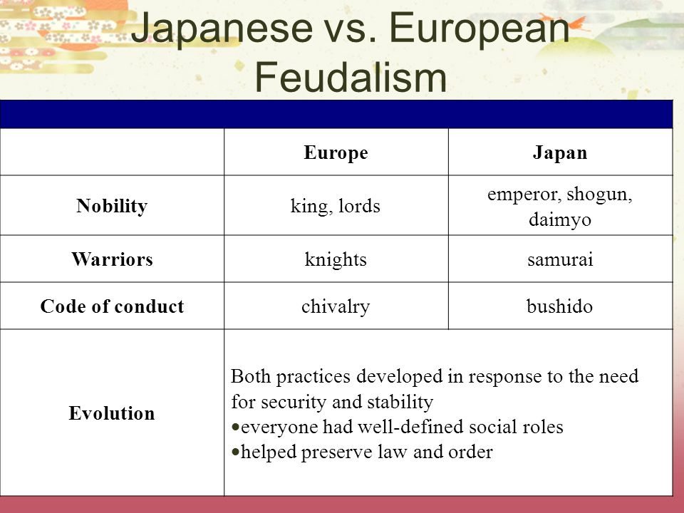 Japanese Social Structure  Samurai Code of Honor (Bushido)  Loyalty to lords and emperor, Politeness, Simplicity  Hunting, Archery, Steel Swords and Longbow  Seppuku - killing oneself for dishonorable deeds  Japanese vs.