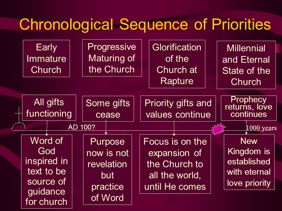 Chronological Sequence of Priorities Early Immature Church Progressive Maturing of the Church Glorification of the Church at Rapture Millennial and Et
