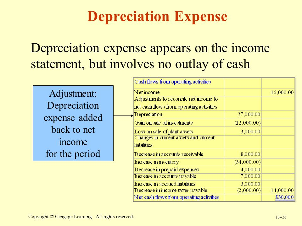 13–26 Copyright © Cengage Learning. All rights reserved. Depreciation Expense Depreciation expense appears on the income statement, but involves no ou