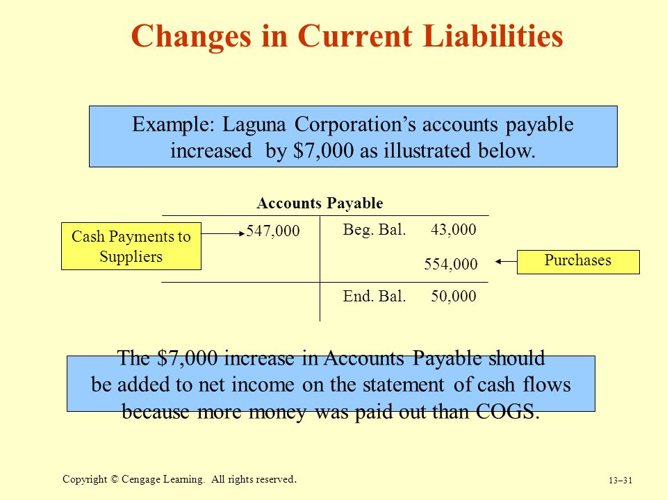 13–31 Copyright © Cengage Learning. All rights reserved. Changes in Current Liabilities Example: Laguna Corporation's accounts payable increased by $7
