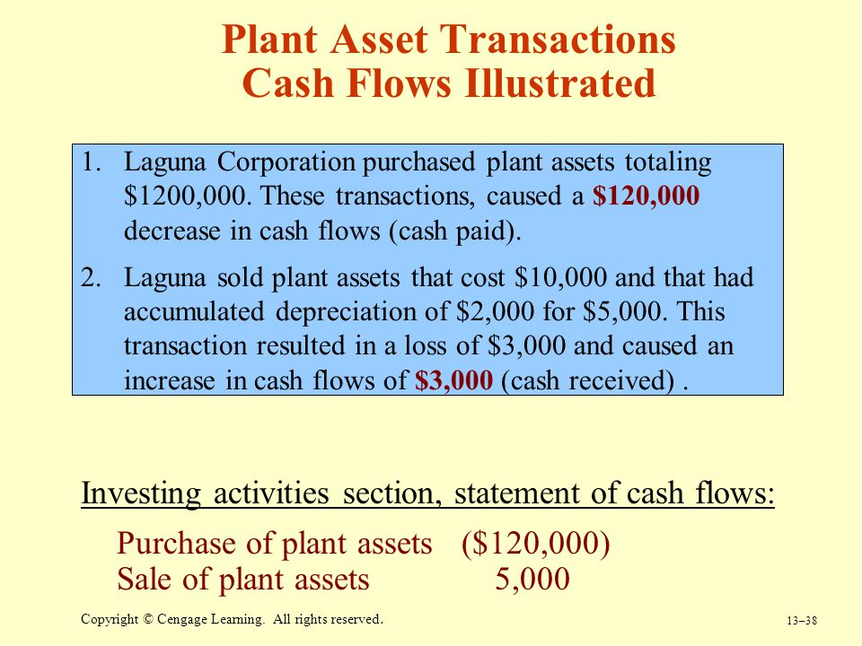 13–38 Copyright © Cengage Learning. All rights reserved. Plant Asset Transactions Cash Flows Illustrated 1.Laguna Corporation purchased plant assets t