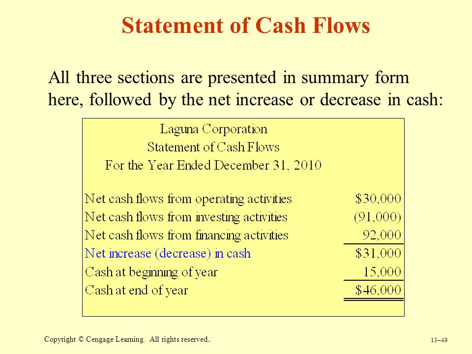 13–49 Copyright © Cengage Learning. All rights reserved. Statement of Cash Flows All three sections are presented in summary form here, followed by th
