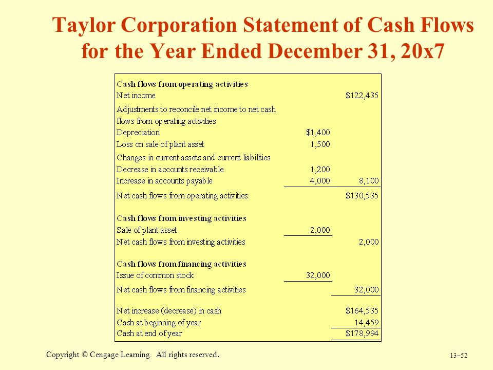 13–52 Copyright © Cengage Learning. All rights reserved. Taylor Corporation Statement of Cash Flows for the Year Ended December 31, 20x7