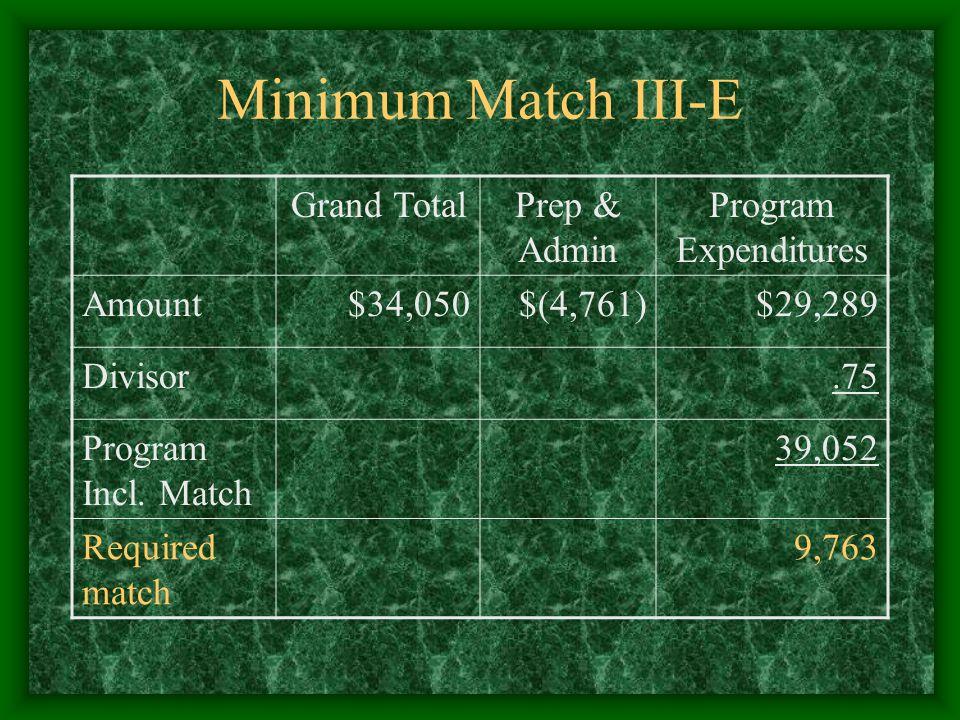 Minimum Match III-E Grand TotalPrep & Admin Program Expenditures Amount$34,050$(4,761)$29,289 Divisor.75 Program Incl.