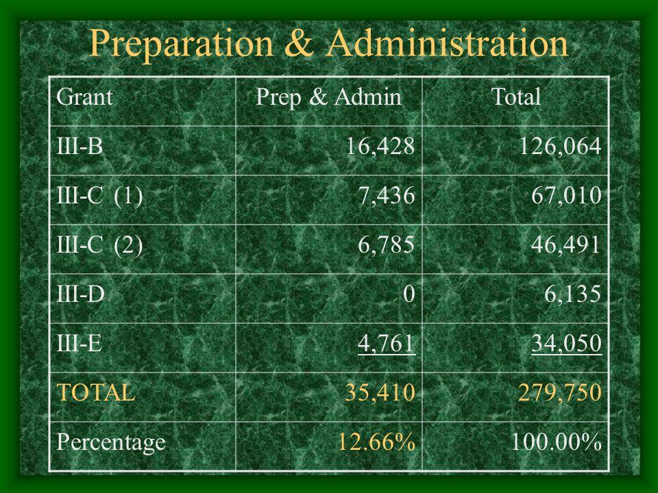 Preparation & Administration GrantPrep & AdminTotal III-B16,428126,064 III-C (1)7,43667,010 III-C (2)6,78546,491 III-D06,135 III-E4,76134,050 TOTAL35,410279,750 Percentage12.66%100.00%