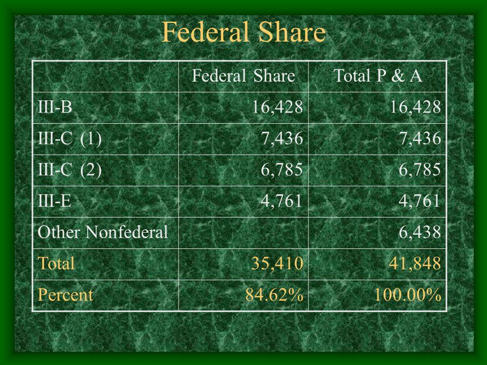 Federal Share Total P & A III-B16,428 III-C (1)7,436 III-C (2)6,785 III-E4,761 Other Nonfederal 6,438 Total35,41041,848 Percent84.62%100.00%