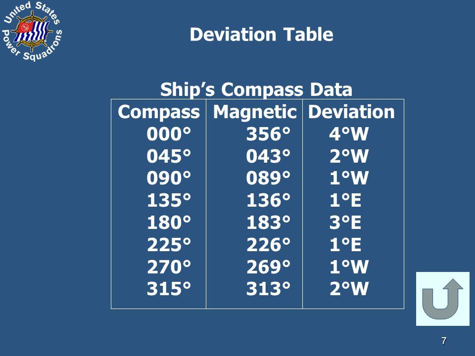 7 Ship's Compass Data Compass Magnetic Deviation 000° 356° 4°W 045° 043° 2°W 090° 089° 1°W 135° 136° 1°E 180° 183° 3°E 225° 226° 1°E 270° 269° 1°W 315