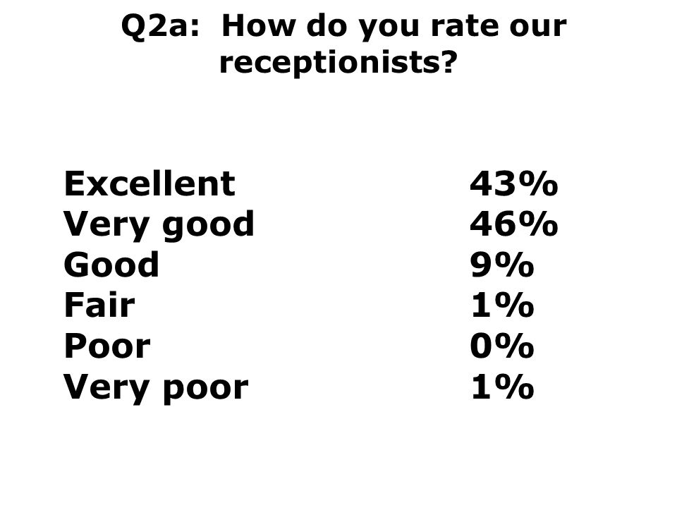 Q2a: How do you rate our receptionists? Excellent43% Very good46% Good9% Fair1% Poor0% Very poor1%