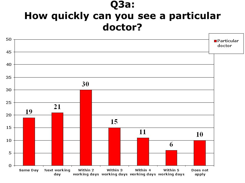 Q3a: How quickly can you see a particular doctor?
