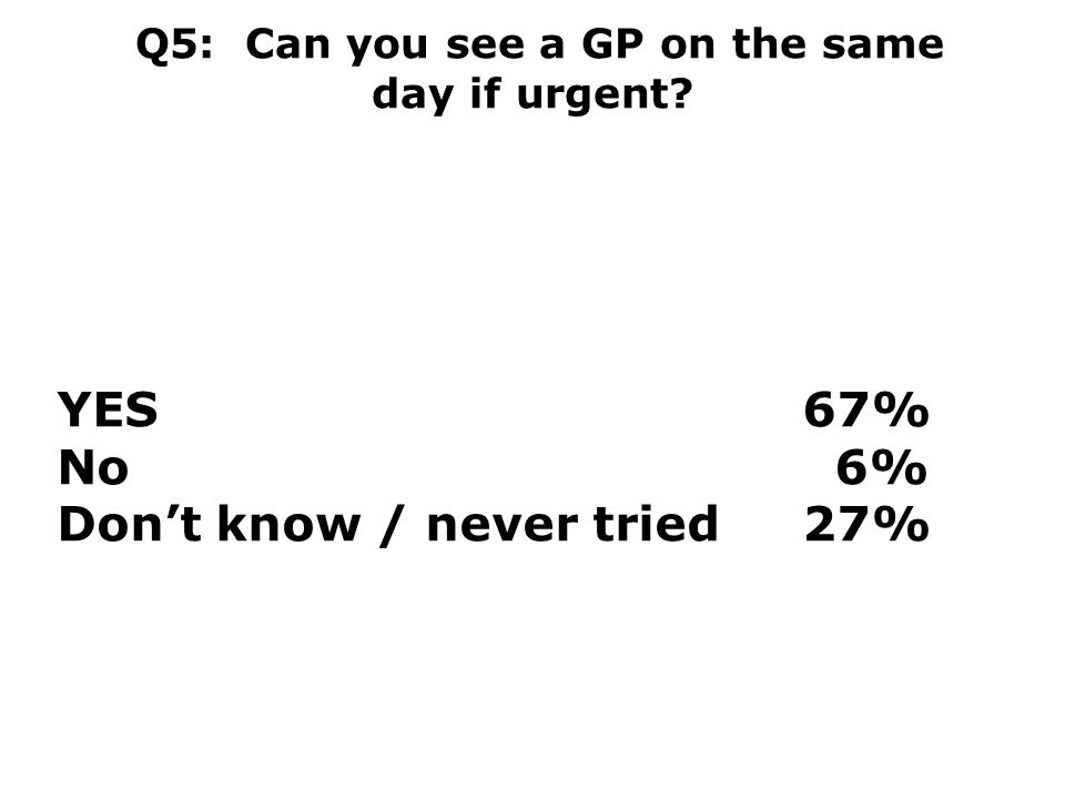Q5: Can you see a GP on the same day if urgent YES67% No 6% Don't know / never tried 27%