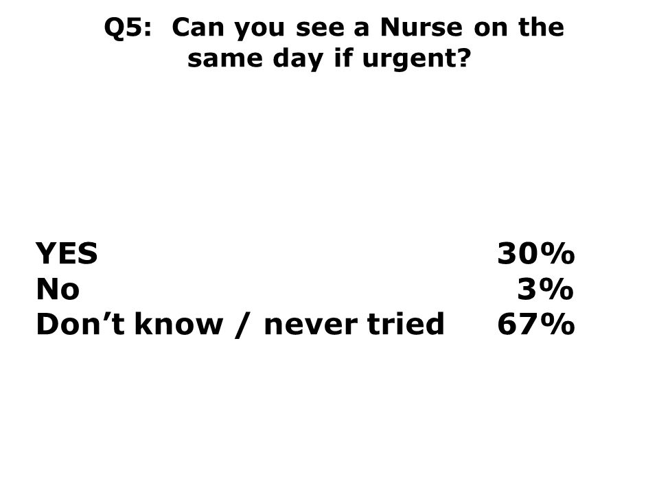 Q5: Can you see a Nurse on the same day if urgent? YES30% No 3% Don't know / never tried 67%