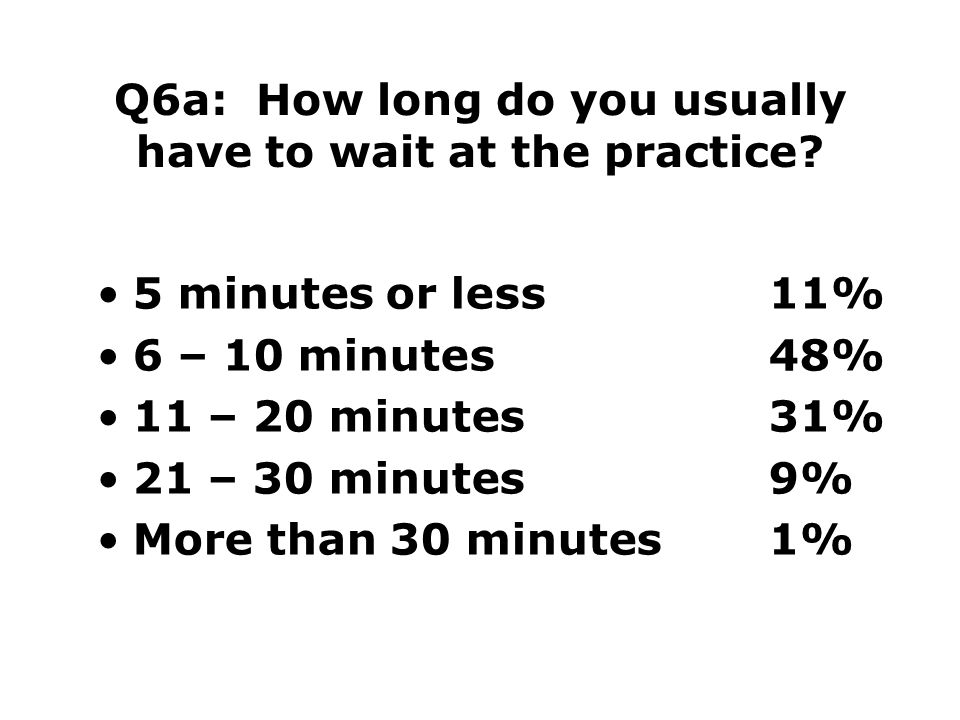 Q6a: How long do you usually have to wait at the practice.