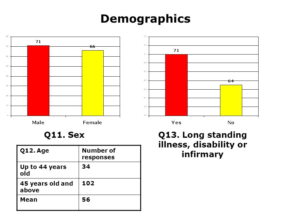 Demographics Q11. SexQ13. Long standing illness, disability or infirmary Q12.