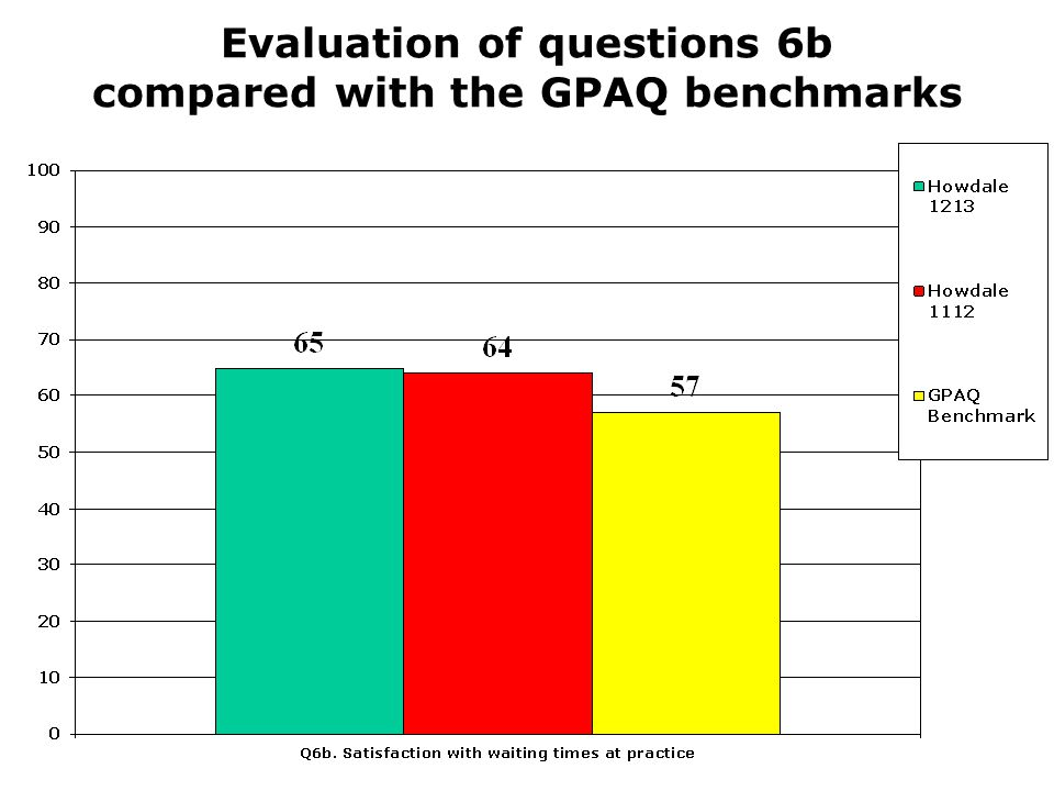 Evaluation of questions 6b compared with the GPAQ benchmarks