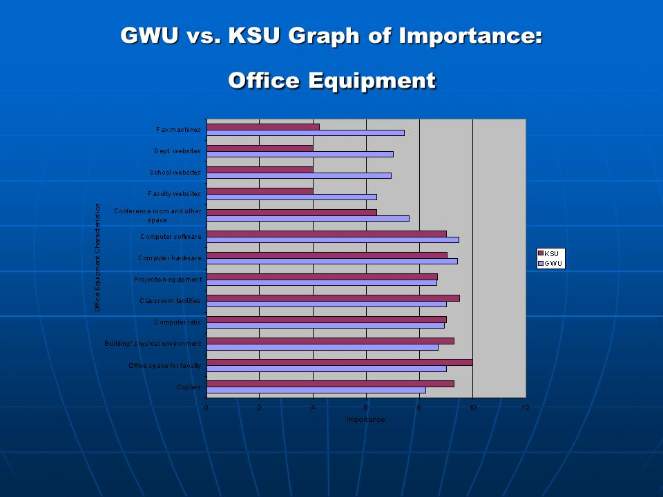 GWU vs. KSU Graph of Importance: Office Equipment