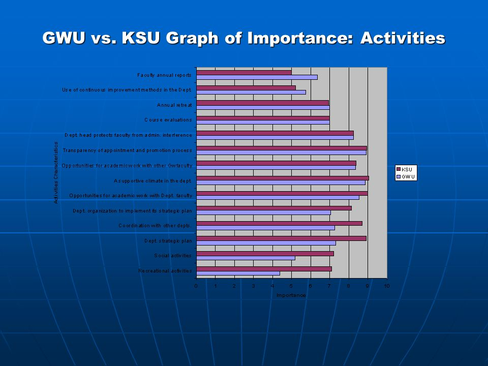GWU vs. KSU Graph of Importance: Activities