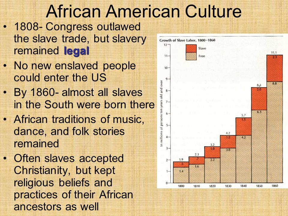 African American Culture legal1808- Congress outlawed the slave trade, but slavery remained legal No new enslaved people could enter the US By 1860- almost all slaves in the South were born there African traditions of music, dance, and folk stories remained Often slaves accepted Christianity, but kept religious beliefs and practices of their African ancestors as well
