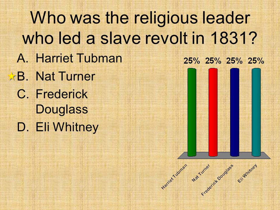 Who was the religious leader who led a slave revolt in 1831.