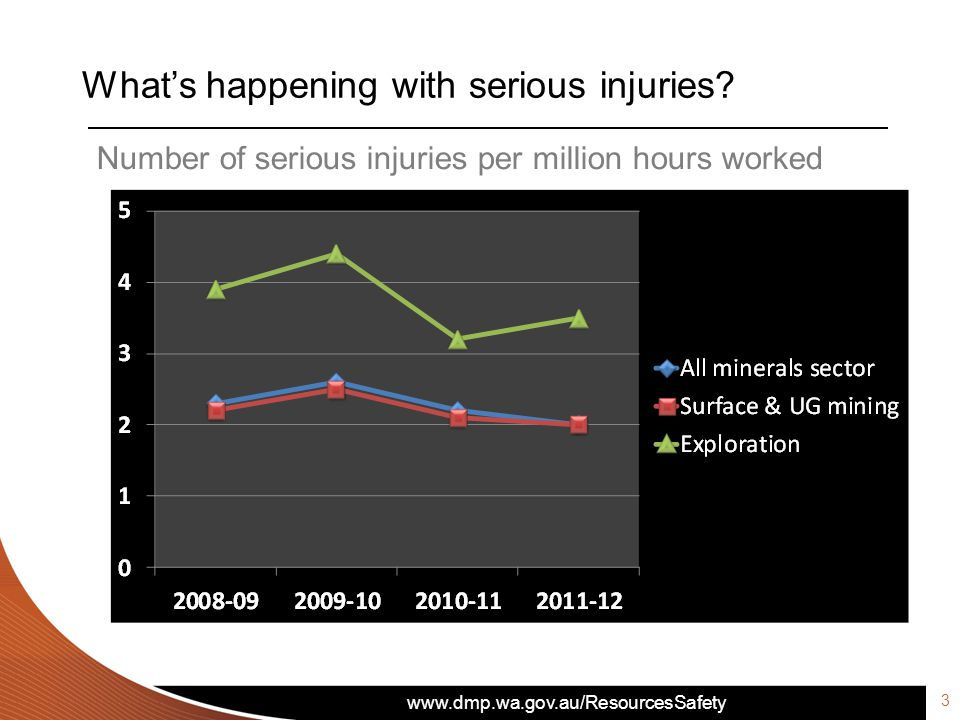 www.dmp.wa.gov.au/ResourcesSafety What's happening with serious injuries? Number of serious injuries per million hours worked 3