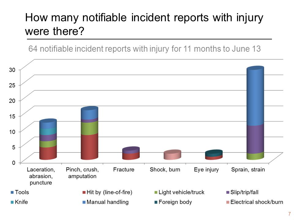 www.dmp.wa.gov.au/ResourcesSafety How many notifiable incident reports with injury were there? 64 notifiable incident reports with injury for 11 month