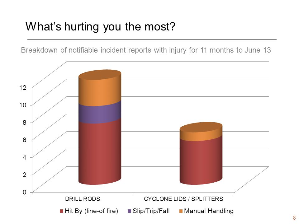 www.dmp.wa.gov.au/ResourcesSafety What's hurting you the most? Breakdown of notifiable incident reports with injury for 11 months to June 13 8