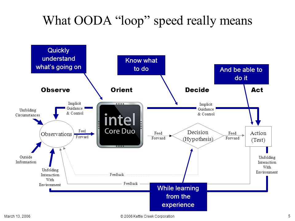 March 13, 2006 © 2006 Kettle Creek Corporation 6 Key Points: When you're doing OODA loops right, accuracy and speed improve together; they don't trade off.
