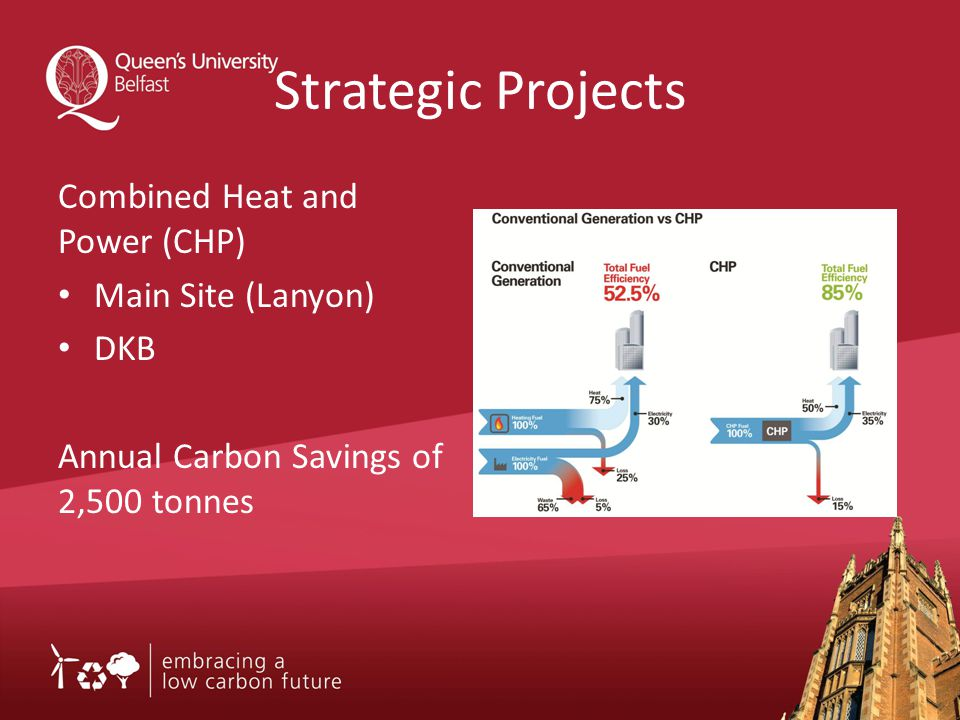 Strategic Projects Combined Heat and Power (CHP) Main Site (Lanyon) DKB Annual Carbon Savings of 2,500 tonnes