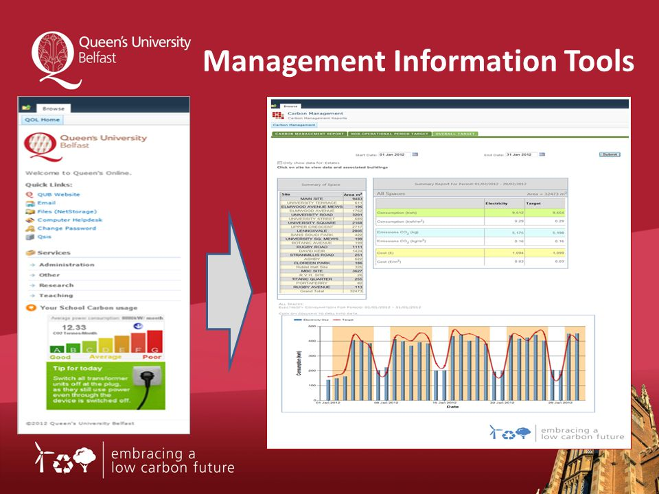 Management Information Tools