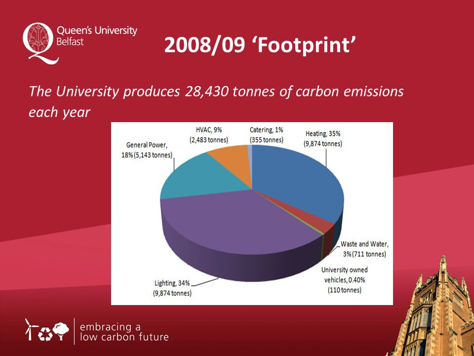 2008/09 'Footprint' The University produces 28,430 tonnes of carbon emissions each year