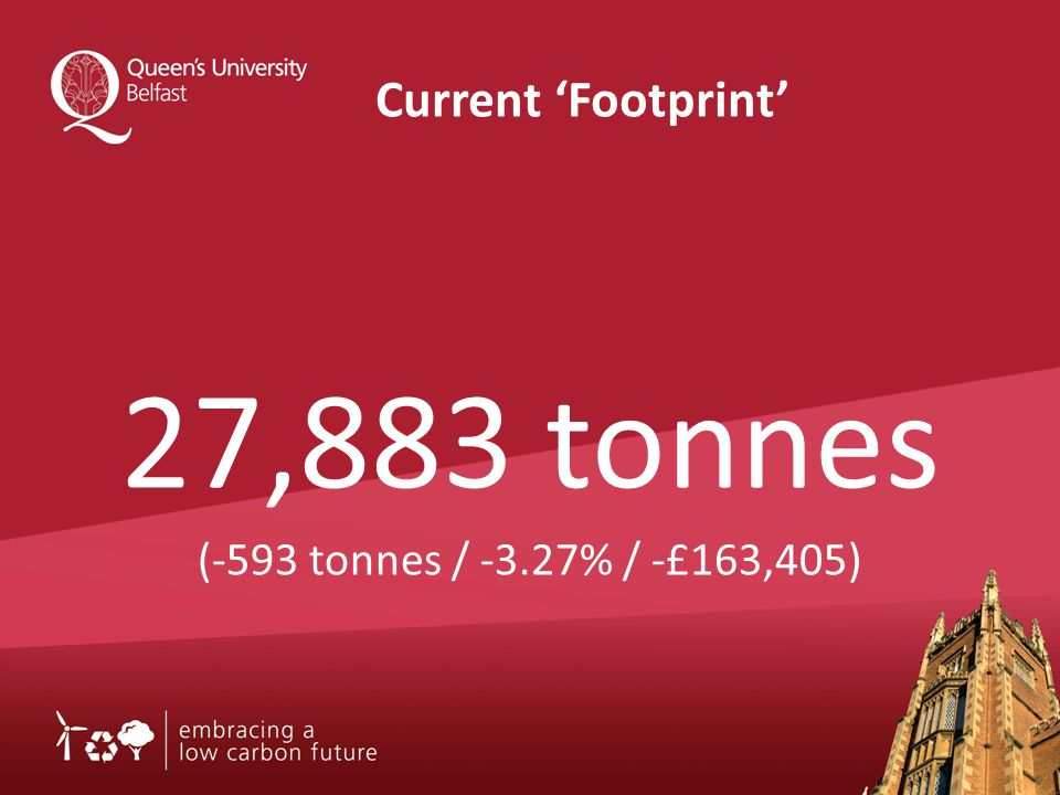 Current 'Footprint' 27,883 tonnes (-593 tonnes / -3.27% / -£163,405)